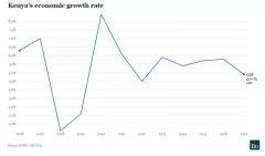 2017年肯尼亚经济增长率看这里